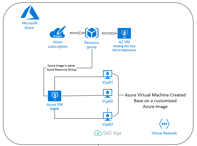 Script for a SAS Viya installation on Azure in just one