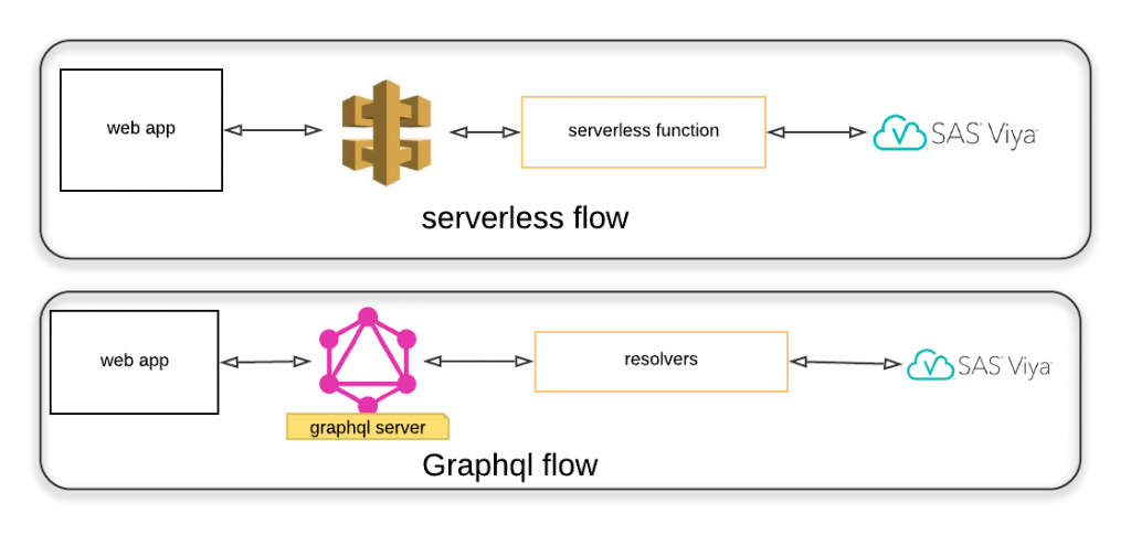 serverless and GraphQL process flow