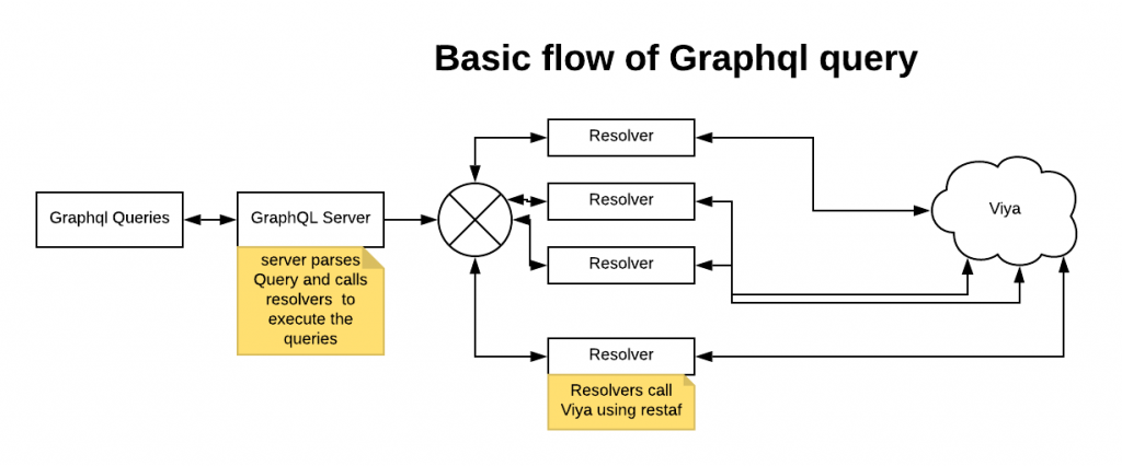 GraphQL-based application process flow
