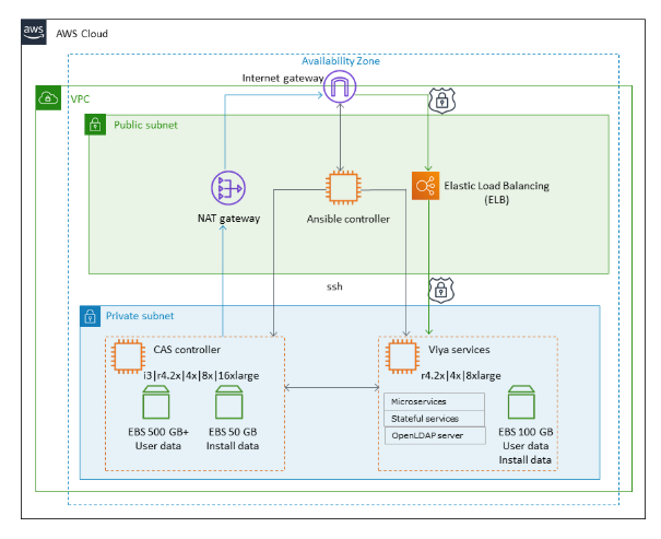 Deploy SAS Viya on AWS – Quick Start