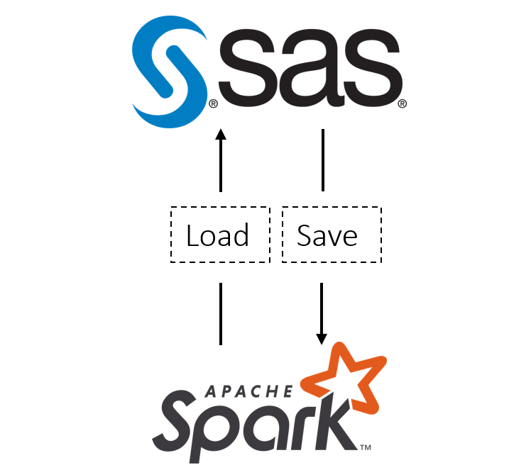 SAS Spark Load Save