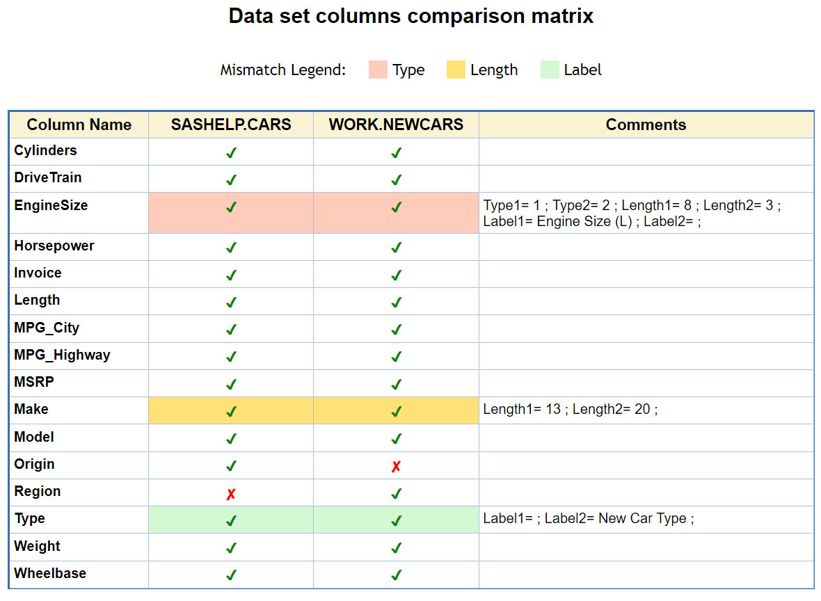 Detailed comparison matrix for common/uncommon variables in 2 datasets