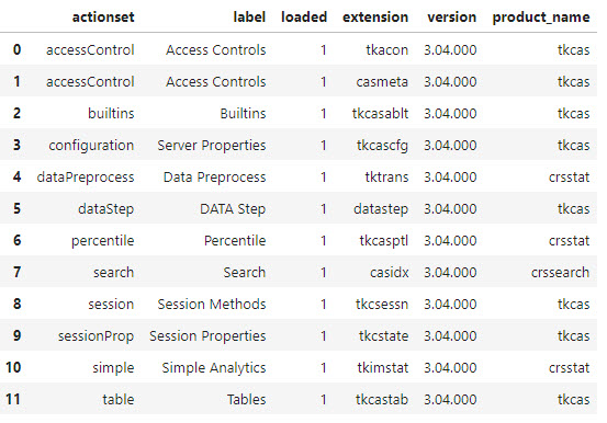 Getting Started with Python Integration to SAS® Viya® – Part 3 – Loading a CAS Action Set
