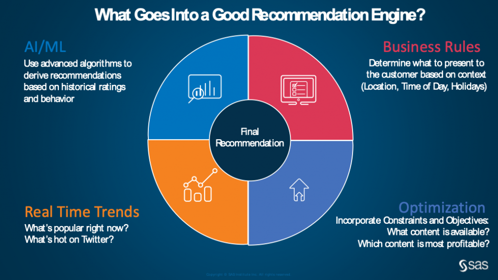 How to improve recommendation engines with real-time context and business rules