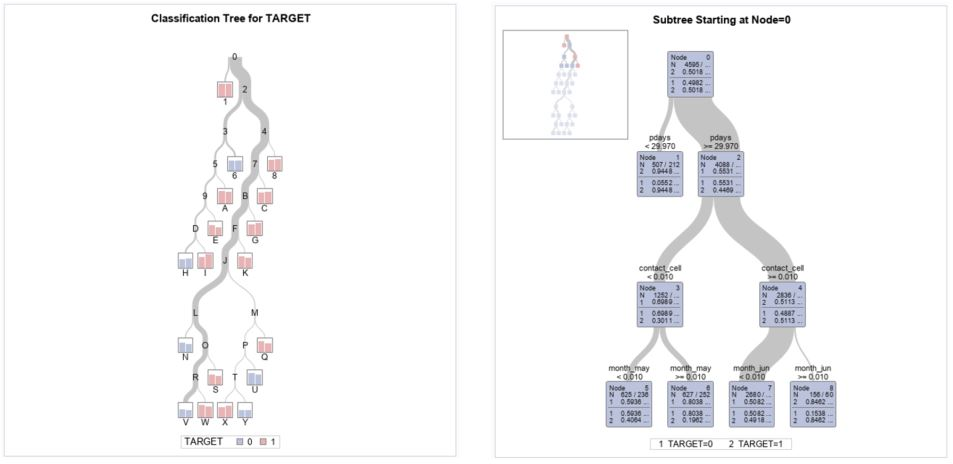 Build a decision tree in SAS