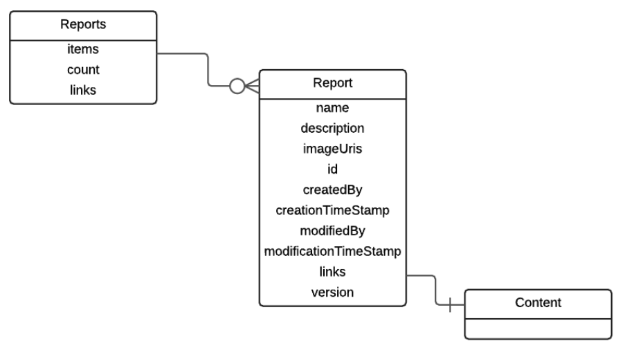 Discover Visual Analytics Report Paths with REST APIs