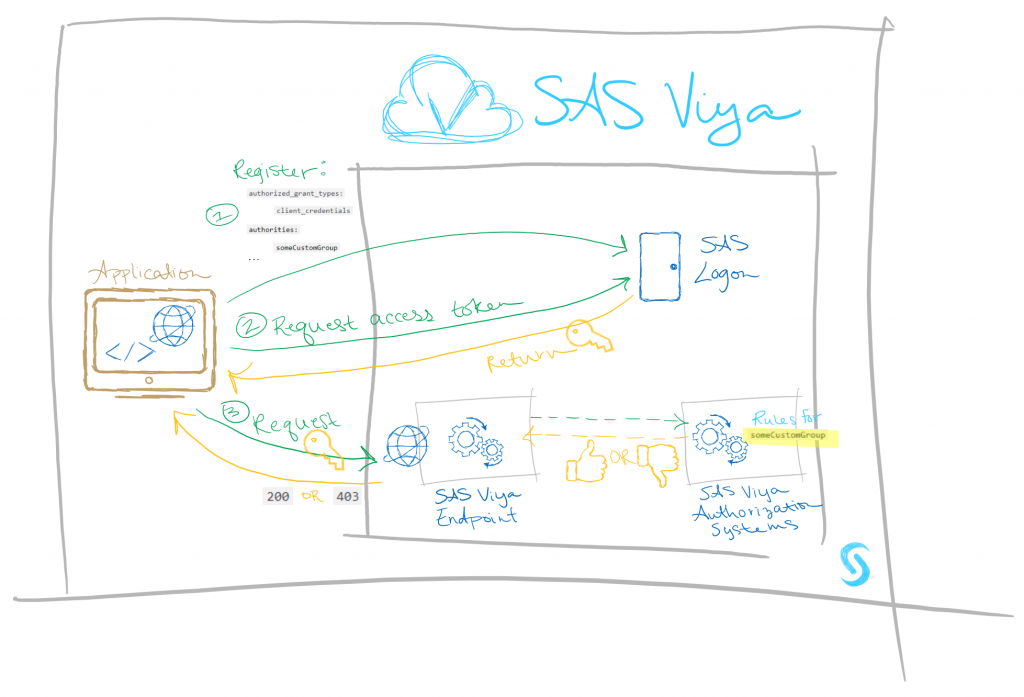 Building custom apps on top of SAS Viya, Part Three: Choosing an OAuth flow