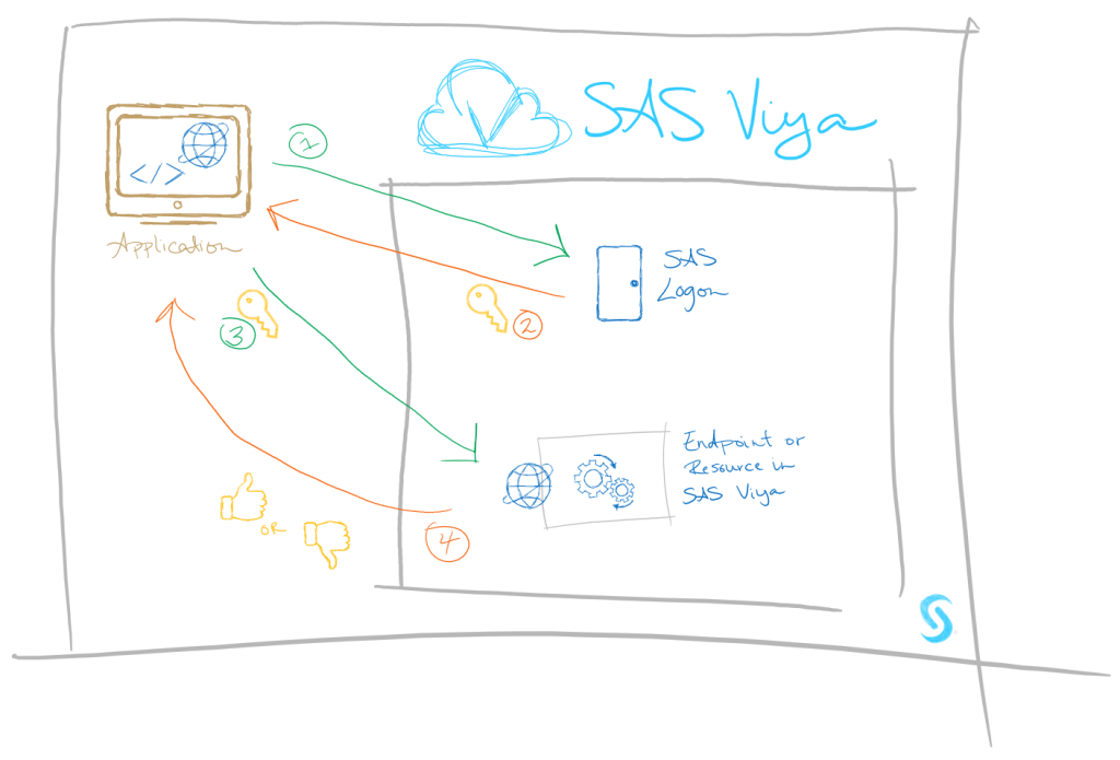 Building custom apps on top of SAS Viya, Part Two: Understanding the integration points