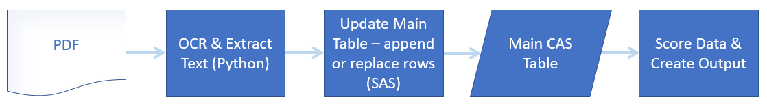 Append and Replace Records in a CAS Table