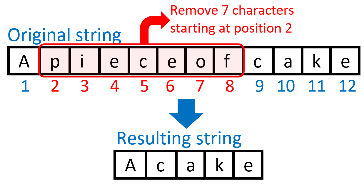 Removing a substring from SAS string illustration