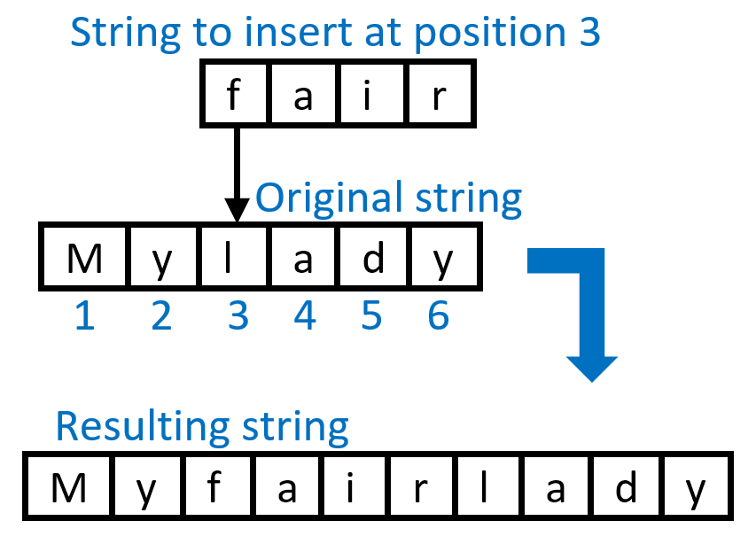 Illustration for inserting a substring into a string
