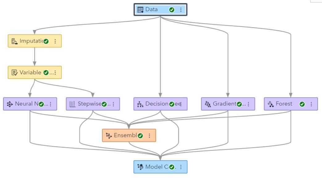 Figure 7. Example of a VDMML Model Studio pipeline