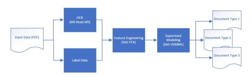 Figure 1. Model development pipeline
