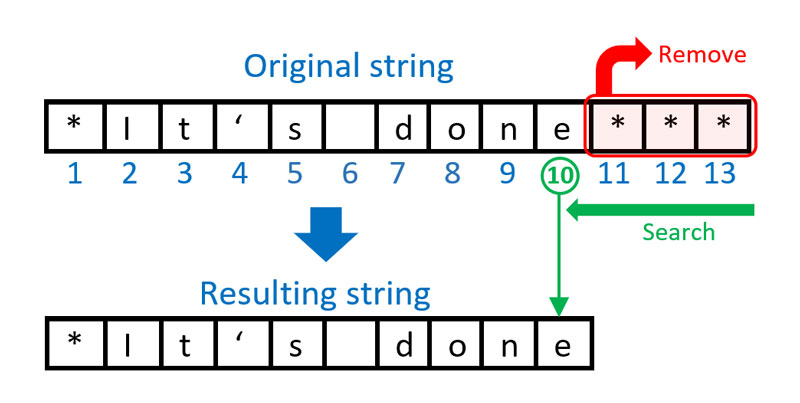 Diagram: Deleting trailing characters