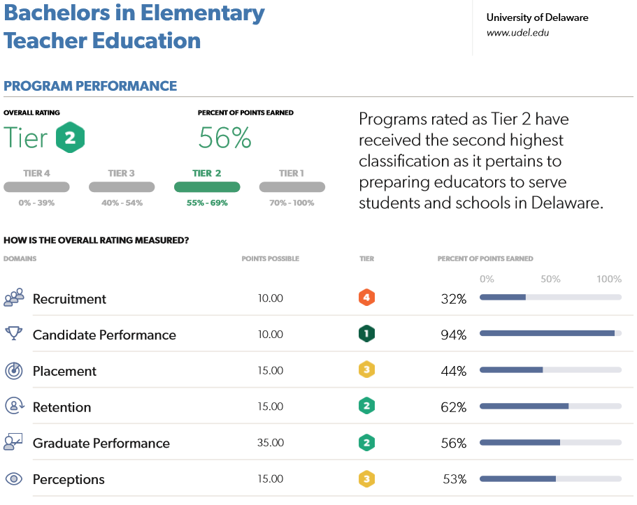 Scorecard for the University of Delaware's elementary teacher education program. Performance is broken out in 6 domains. Click to enlarge.