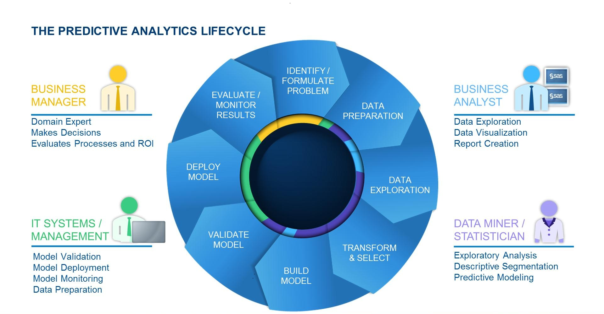 Business Intelligence What Is Predictive Analytics