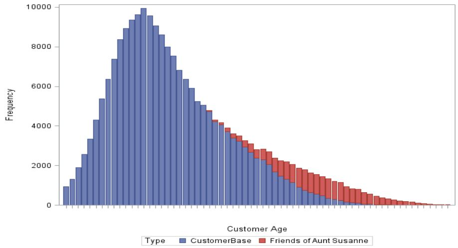 Customer age distribution with missing values highlighted