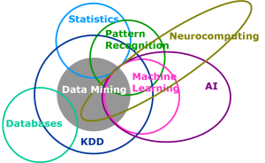 data mining Venn diagram