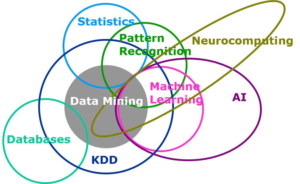 Statistical and machine-learning data mining
