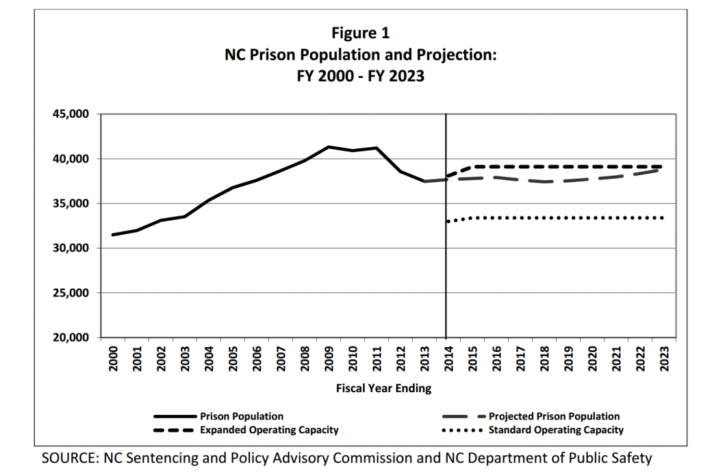 PrisonProjections4