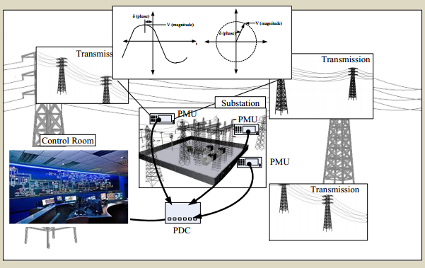 PMUs in the power grid