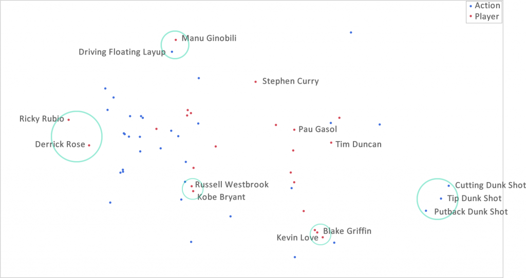 NBA fitted factors