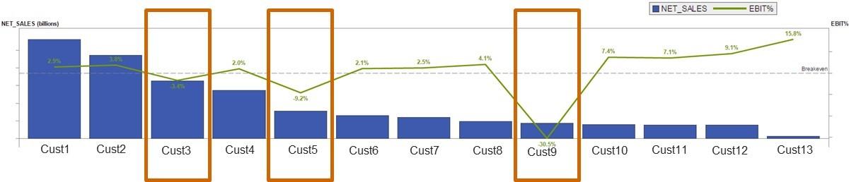 Multi-echelon inventory optimization at a major durable goods