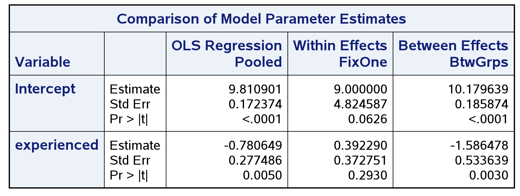 comparison of model parameter estimates