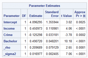 Table 2: parameter estimates for a SAR model