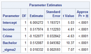 Table 1: parameter estimates for a linear regression model