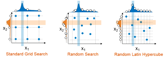 Figure 3: hyperparameter search