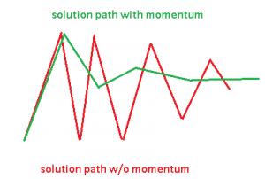 Figure 2: momentum parameter