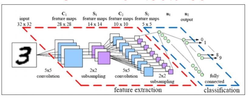 A convolution neural network architecture
