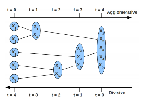 Two ways of Hierarchical clustering illustration