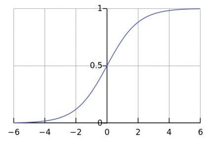 Logistic regression chart