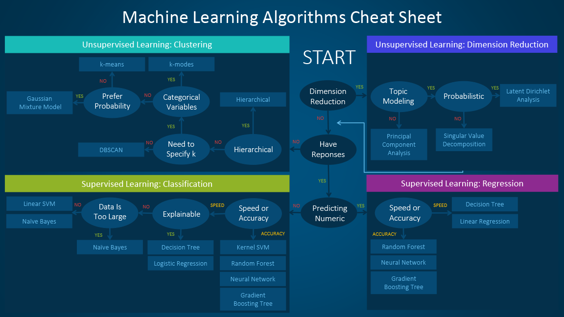 machine learning cheat sheet