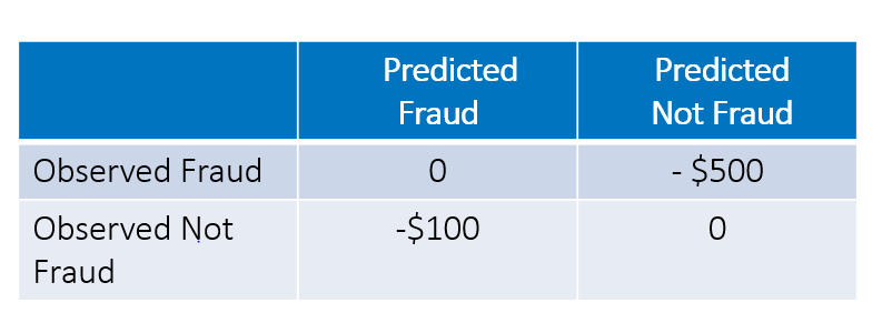 Table shows the cost of undetected fraud