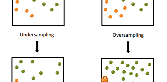 two charts show under sampling and oversampling