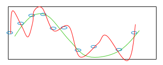 plot of an overfitted mdoel