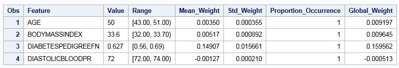 Improving model interpretability with LIME - The SAS Data