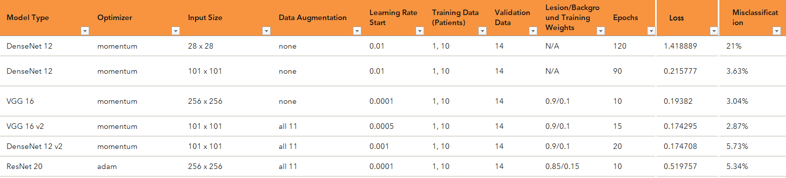 Comparing deep learning models in Jupyter Notebook