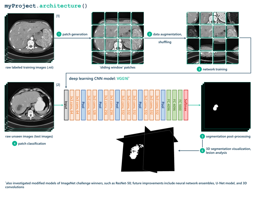 medical image segmentation project flow