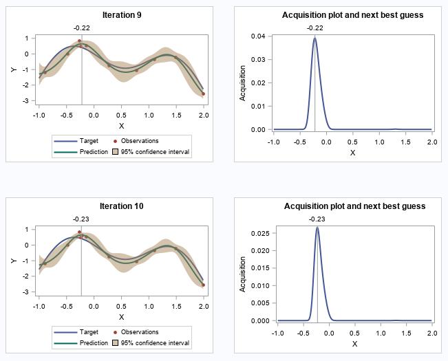 Bayesian optimization in SAS