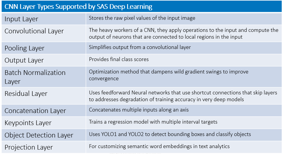Convolutional Neural Networks: Briefly - The SAS Data