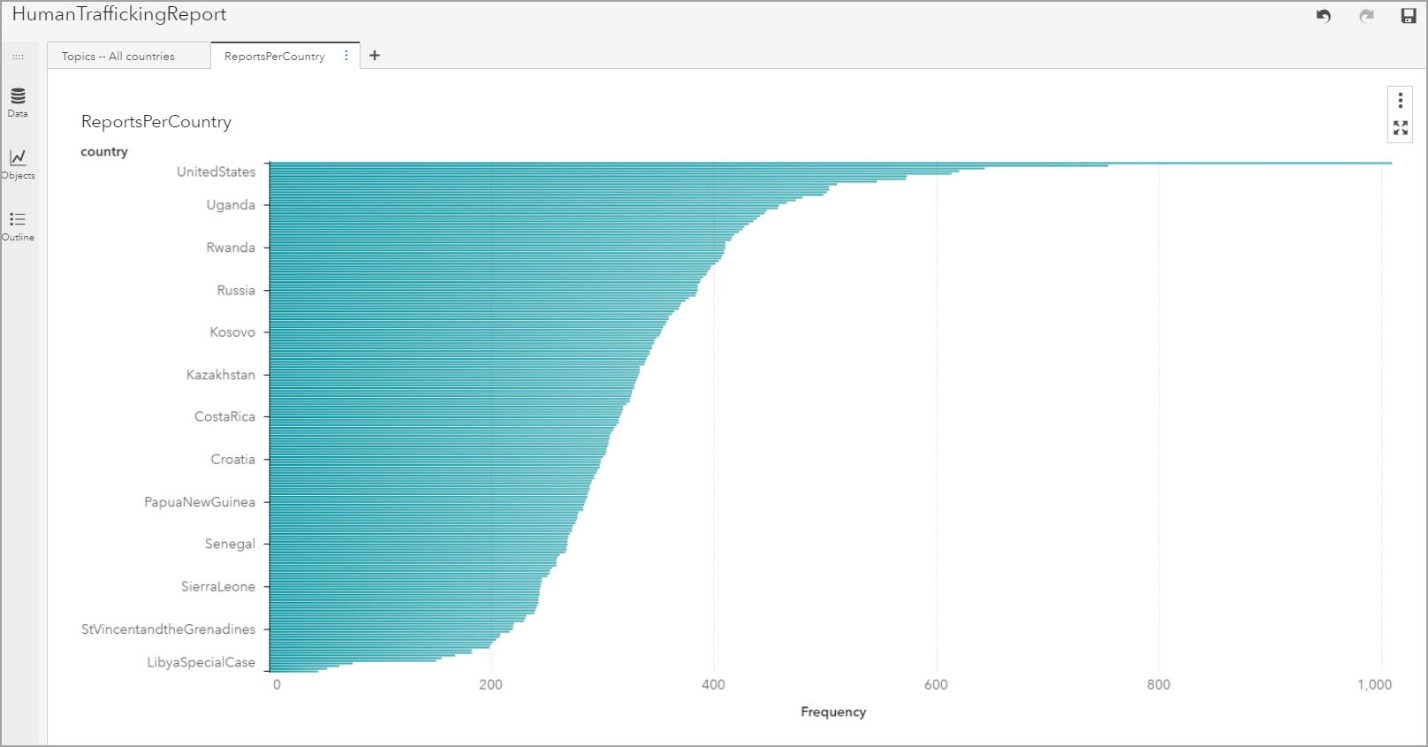 Using machine learning in SAS Visual Text Analytics to analyze Human Trafficking reports - The SAS Data Science Blog