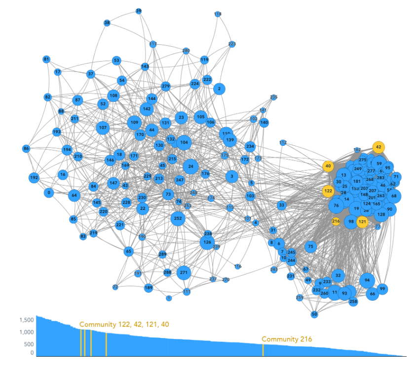 Visualization of communities within at network graph