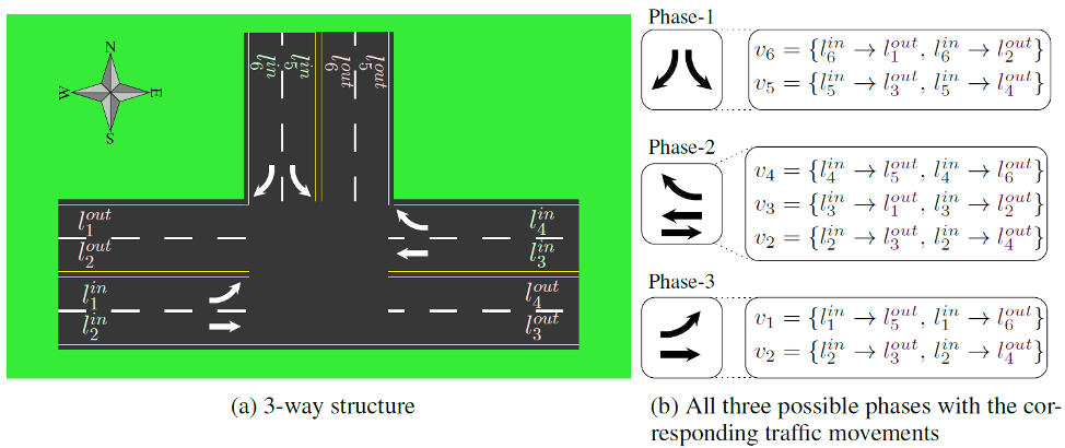 Figure 1: A sample of an intersection