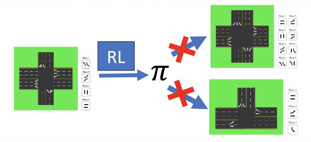 RL for TSCP
