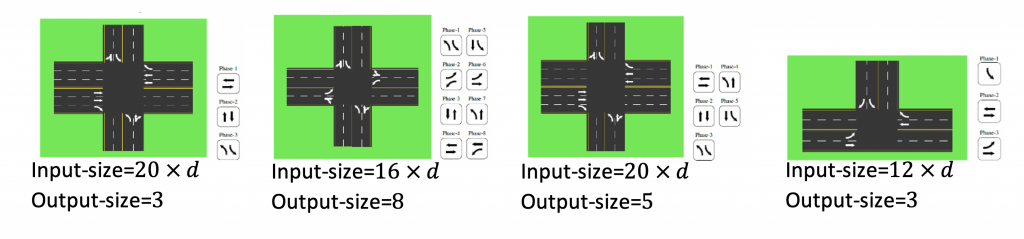 Different Intersections