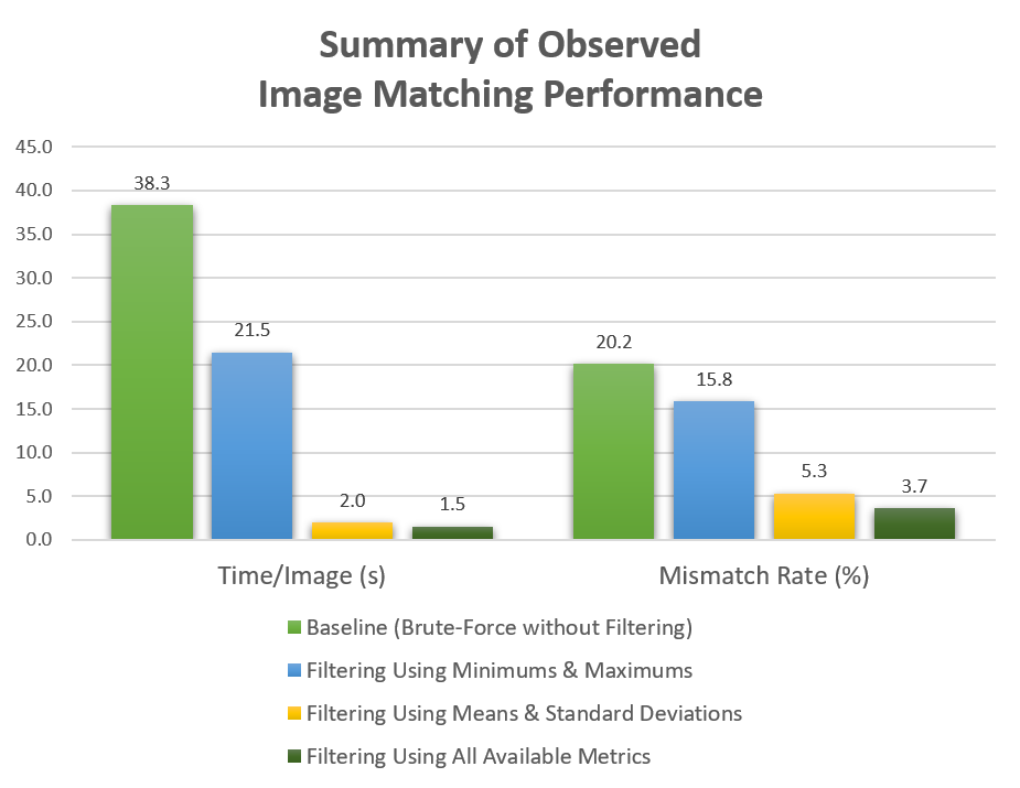 summary of observed image matching performance
